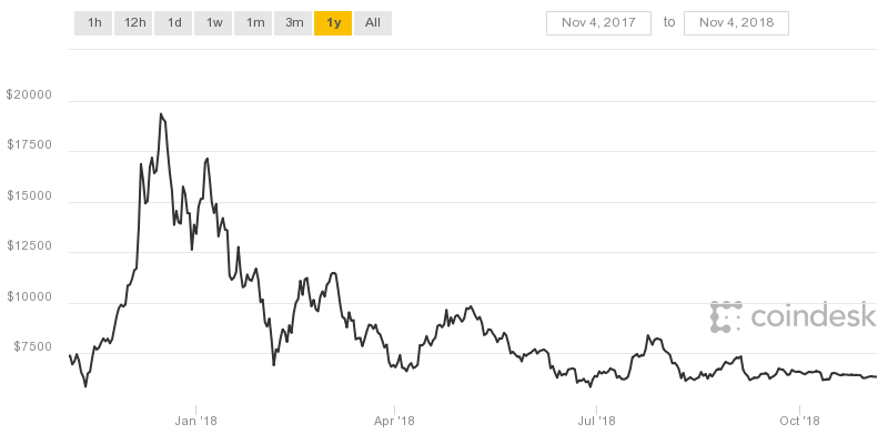 Last Year in Bitcoin